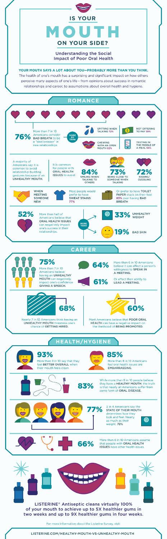 Listerine infographic
